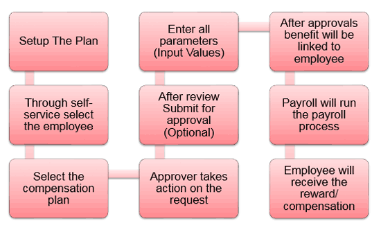 Individual Compensation Distribution