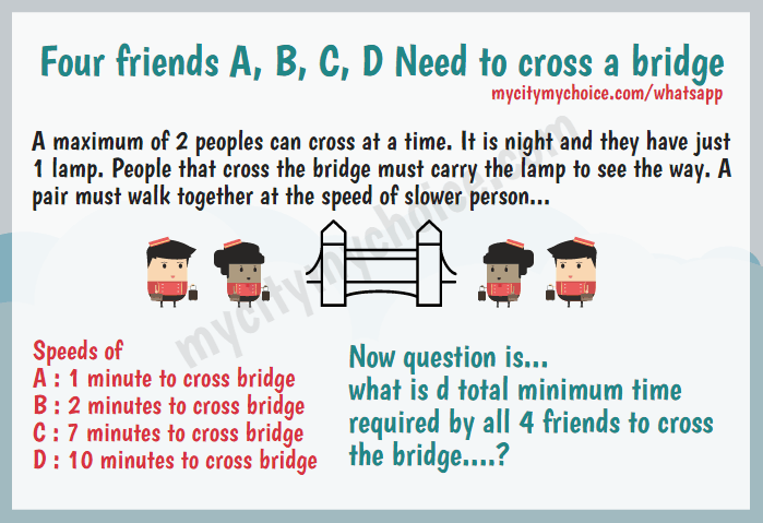 Four friends A, B, C, D need to cross a bridge