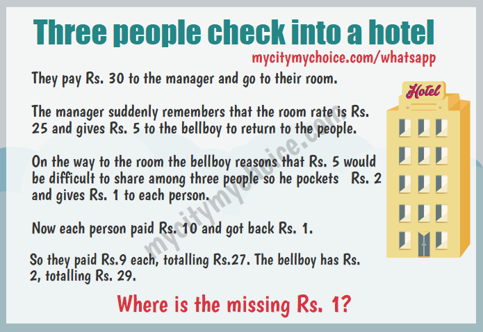 Three people check into a hotel : Where is the missing Rs.1?