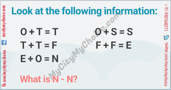 Look at the following information: O + T = T O + S = S T + T = F F + F = E E + O = N What is N - N?