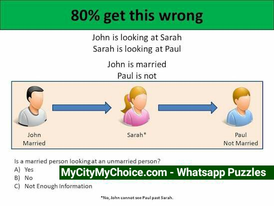 John is looking at Sarah Sarah is looking at Paul John is married Paul is not Is a married person looking at an unmarried Person ? a) Yes b) No c) Not Enough information *John cannot see paul directly